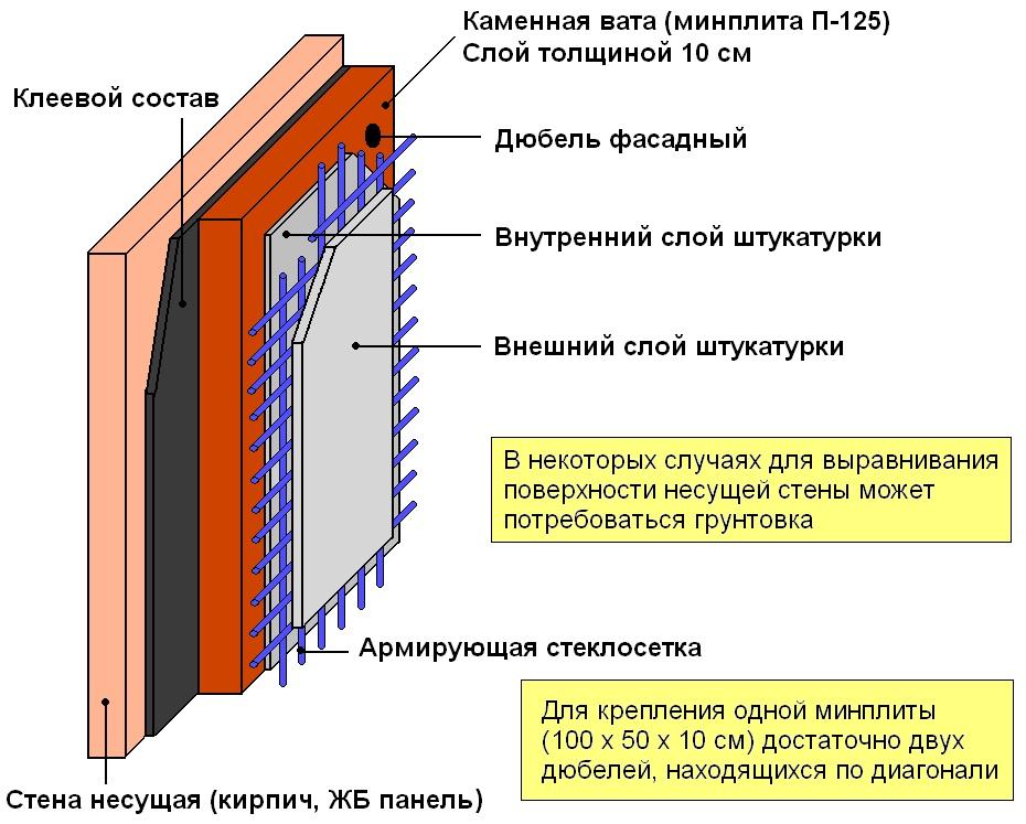 Утепление фасада каменной ватой своими руками