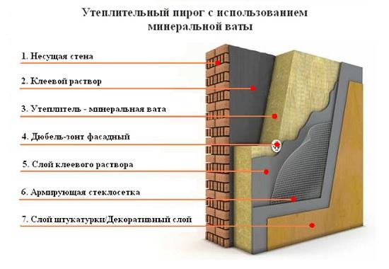 uteplenie-fasada-minvatoy (4)