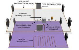 sistema-otopleniya-kottedga (9)